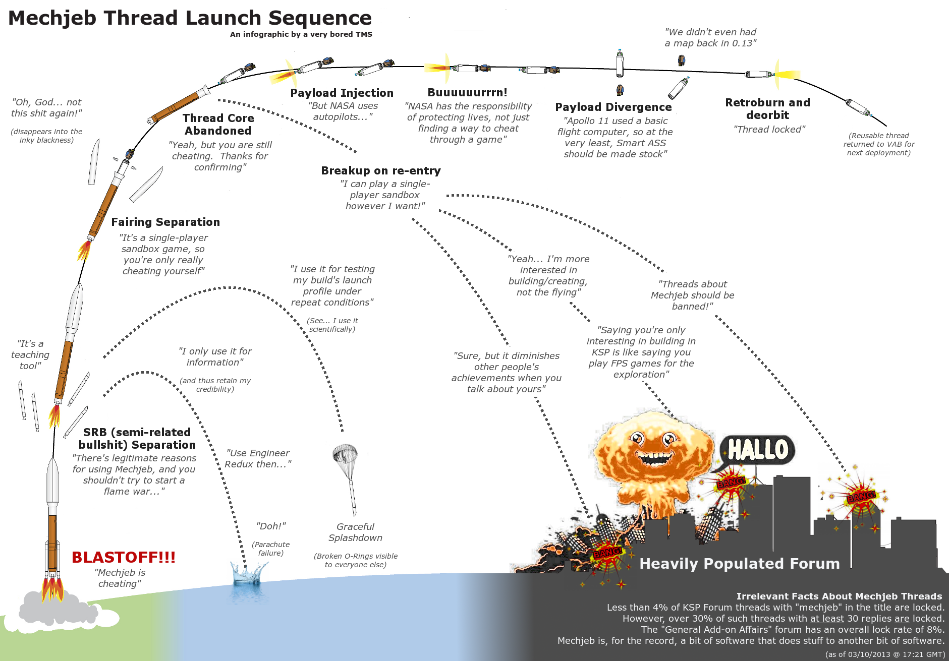 Kerbal Space Program - Ars Technica OpenForum on ktx map, kci map, kerbal map, ksc map,
